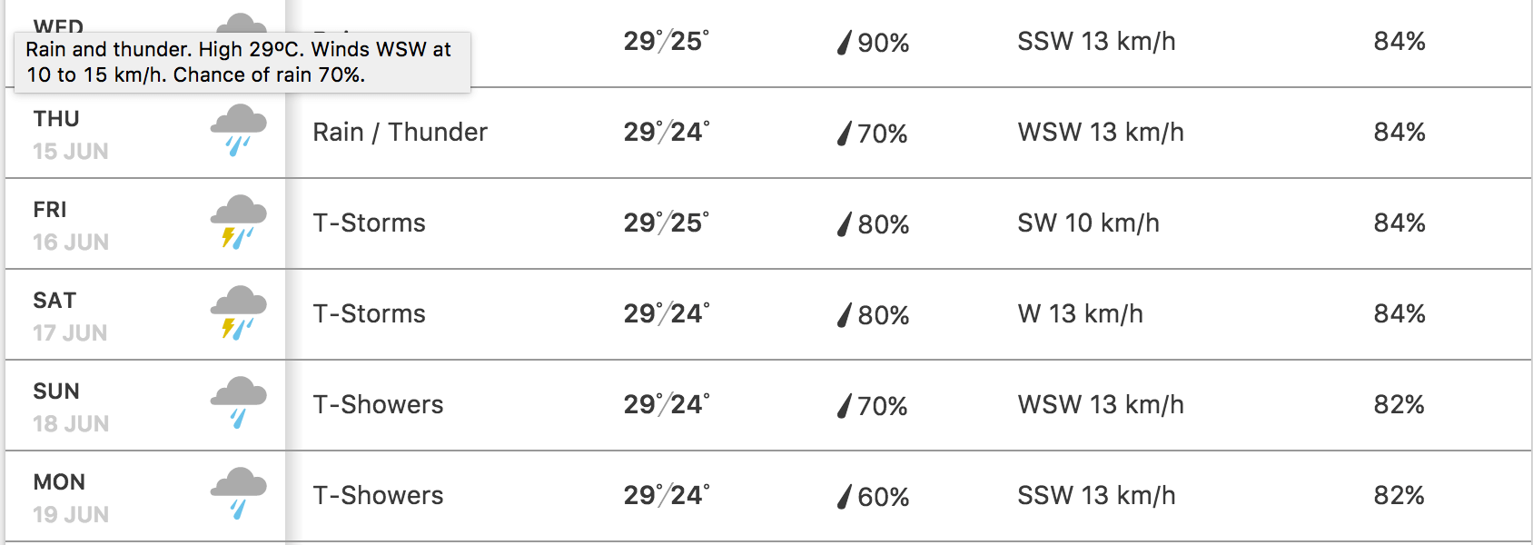 Goa Weather in June